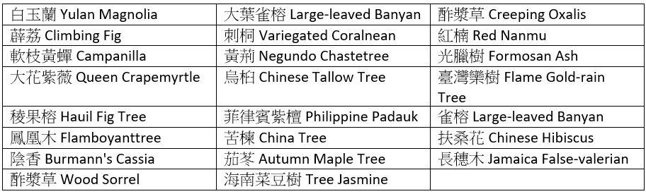 tableau récapitulatif des plantes